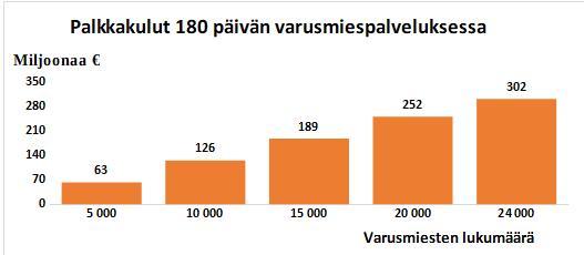 Kuvio 2: Palkkakulut 180 päivän varusmiespalveluksessa