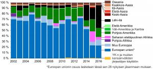 Suomen siviiliase- ja sotatuoteviennin jakauma kohdealueen mukaan vuosina 2002–2016. Lähde: SaferGlobe