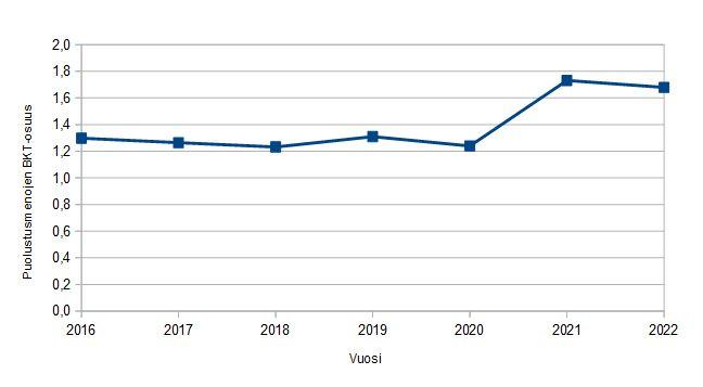 s puolustusbudjetti kasvaa esitetyllä tavalla 4,5 moljardiin euroon sotilasmenoihin käytetään noin kaksi prosenttia bruttokansantuotteesta.